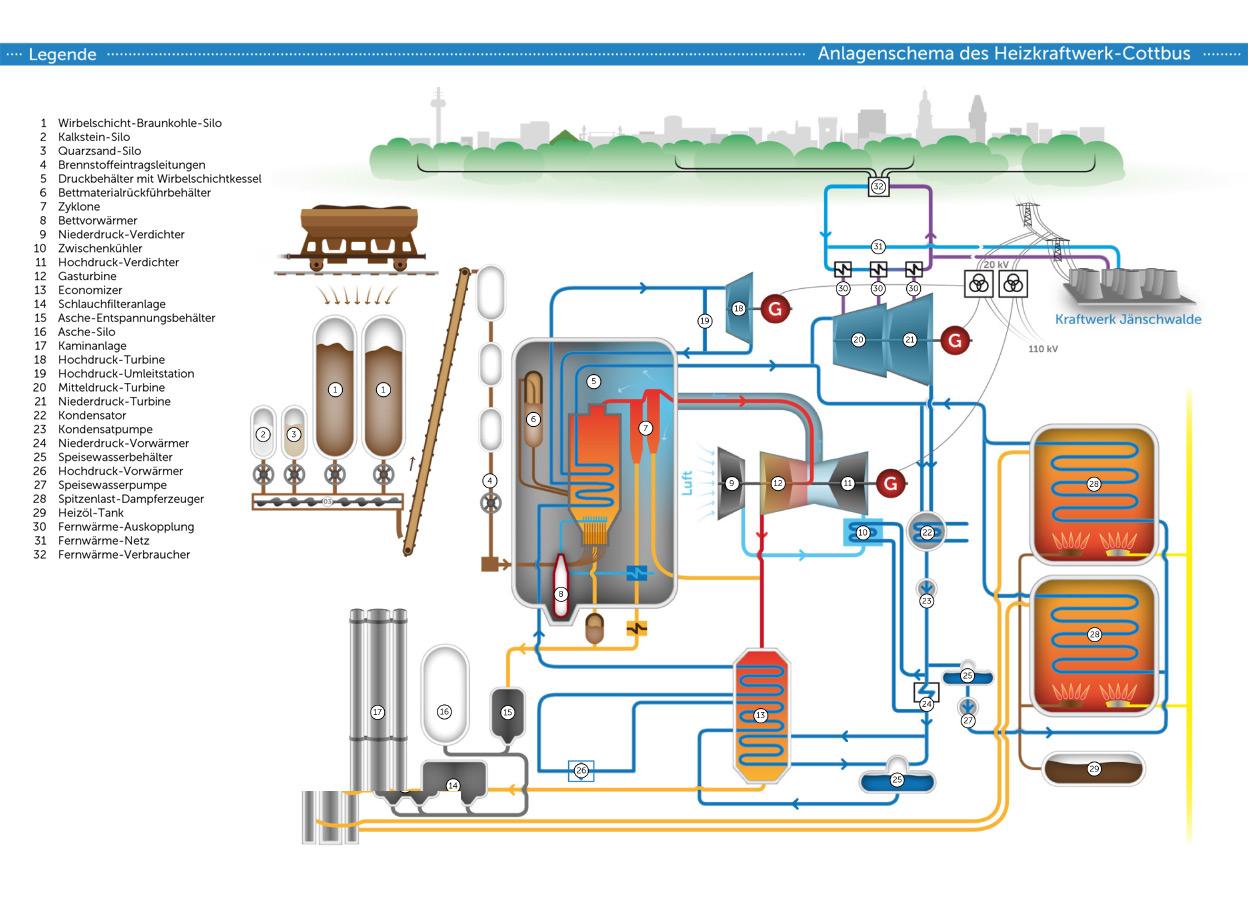 Anlagenschema Heizkraftwerk